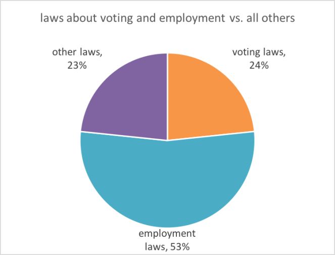 Laws about voting and employment